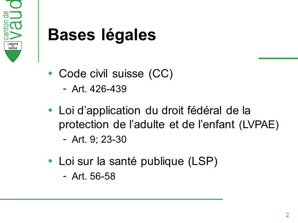 Bases légales Code civil suisse (CC)