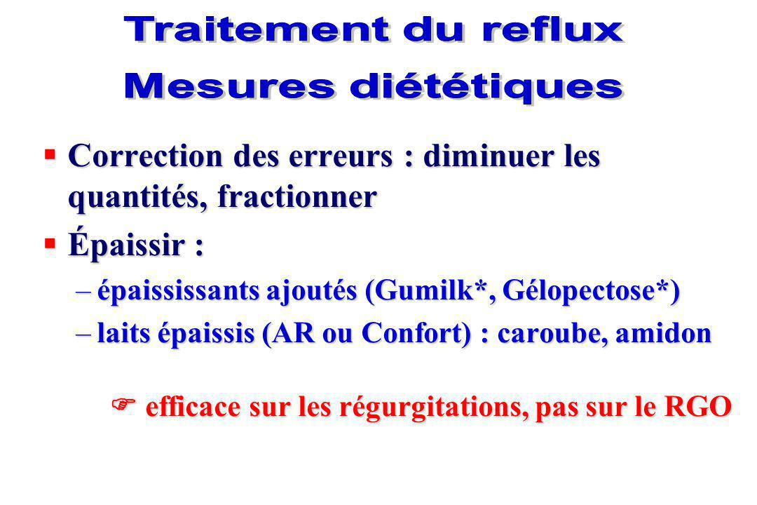 Traitement du reflux Mesures diététiques