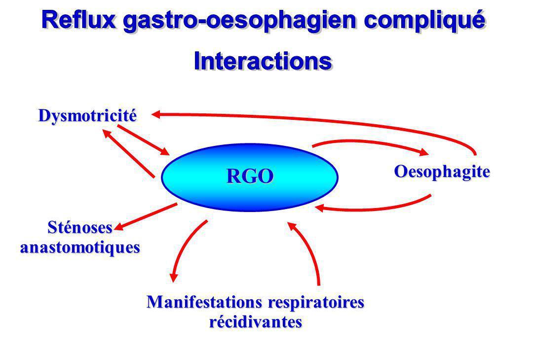 Reflux gastro-oesophagien compliqué