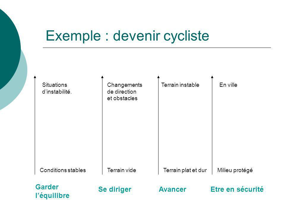 Exemple : devenir cycliste