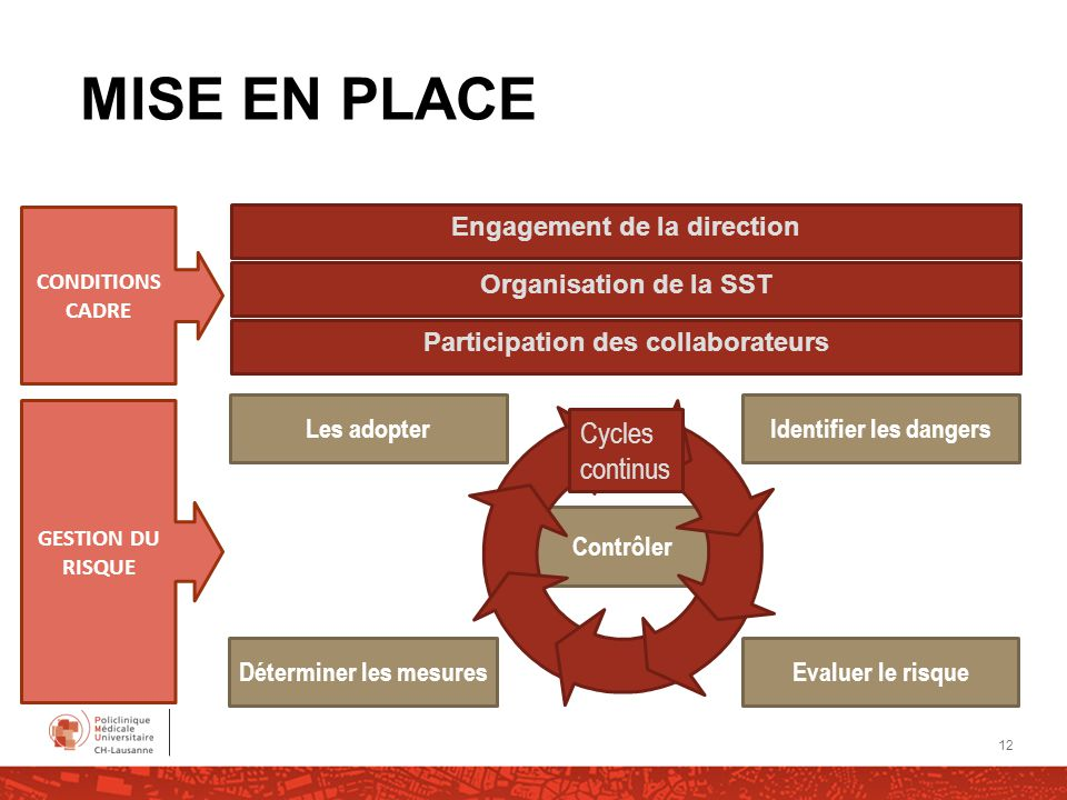 MISE EN PLACE Cycles continus Engagement de la direction