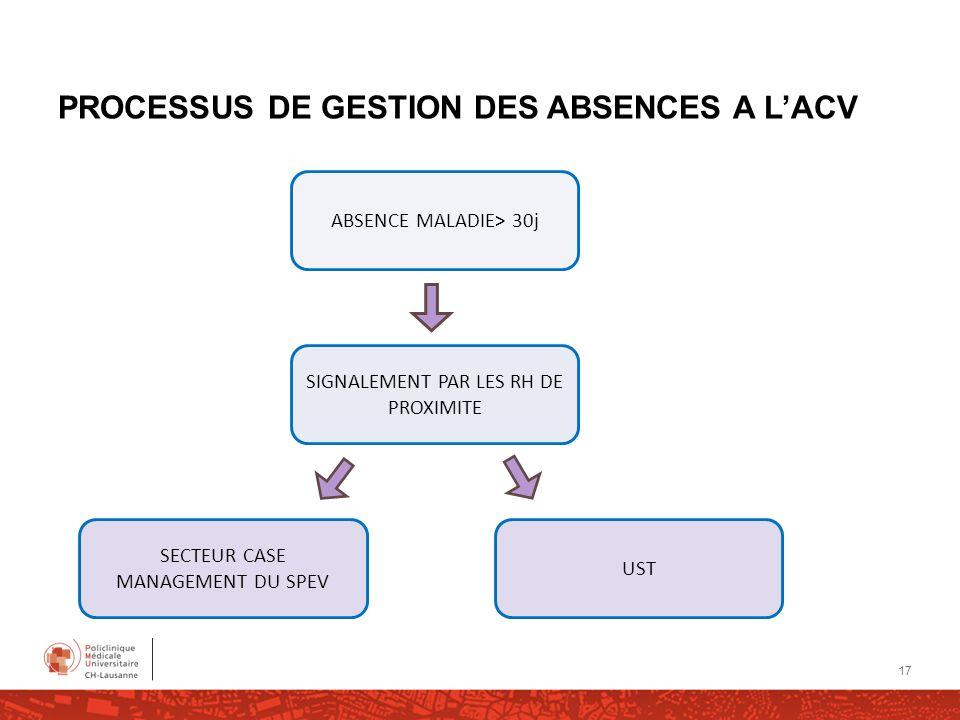 PROCESSUS DE GESTION DES ABSENCES A L'ACV