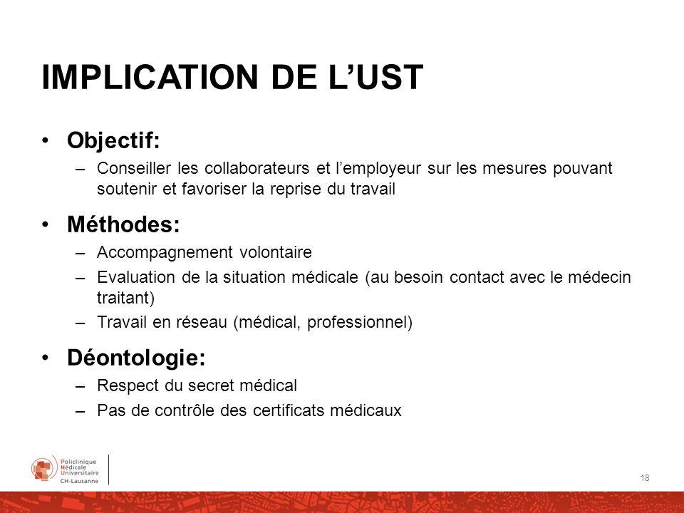 IMPLICATION DE L'UST Objectif: Méthodes: Déontologie: