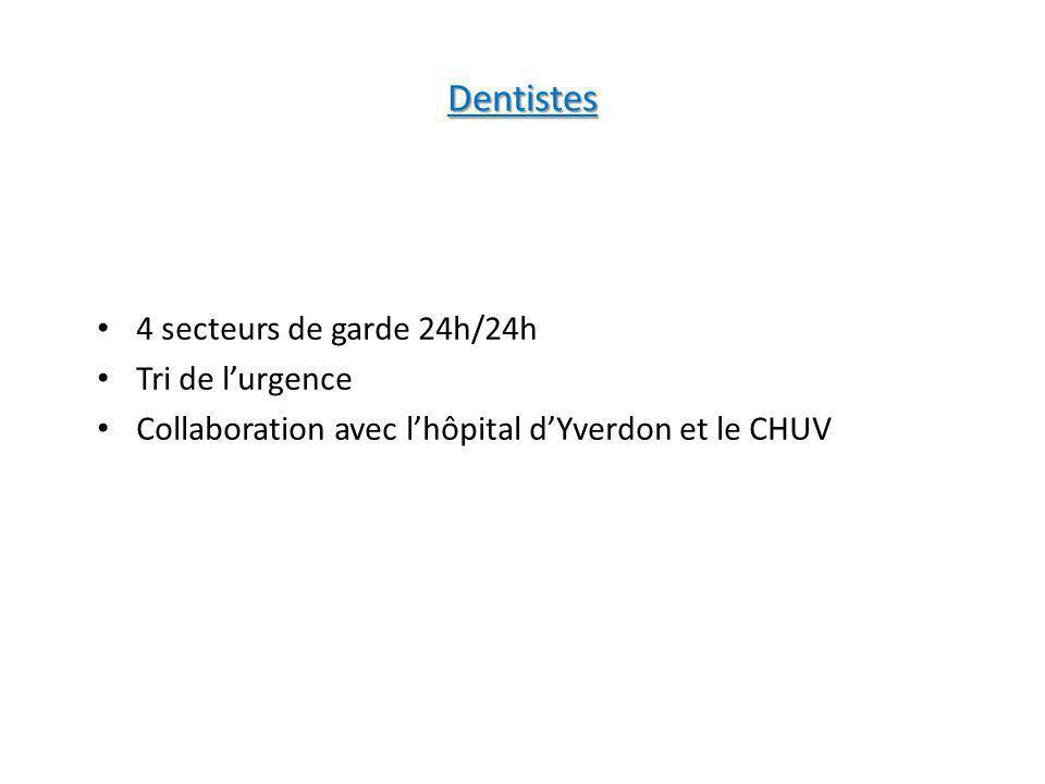 Dentistes 4 secteurs de garde 24h/24h Tri de l'urgence