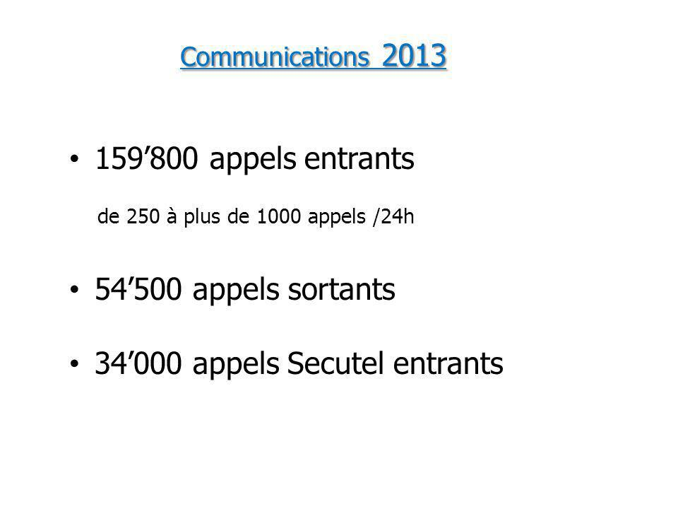 Communications 2013 159'800 appels entrants