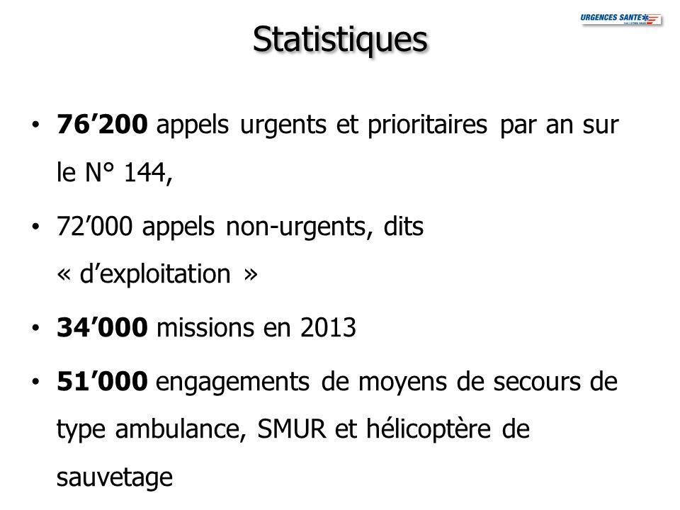 Statistiques 76'200 appels urgents et prioritaires par an sur le N° 144, 72'000 appels non-urgents, dits « d'exploitation »