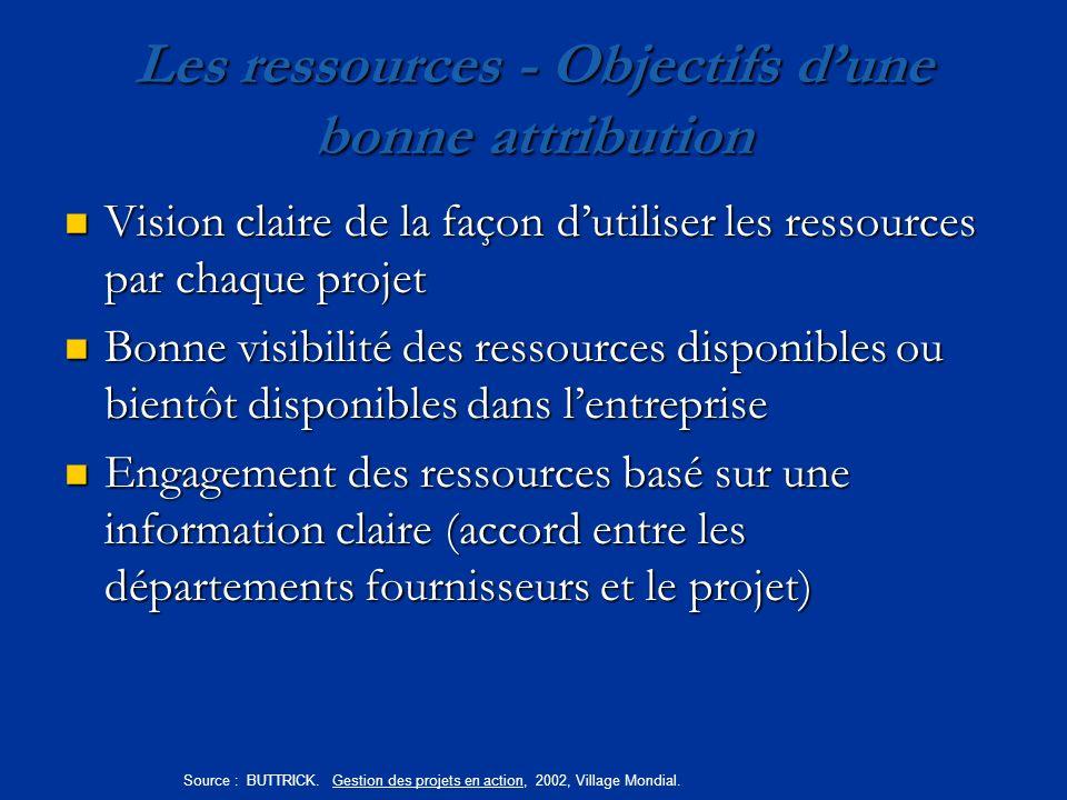Les ressources - Objectifs d'une bonne attribution