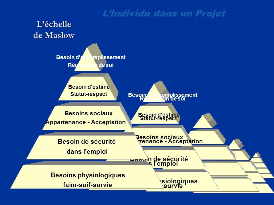 L'Individu dans un Projet L'échelle de Maslow