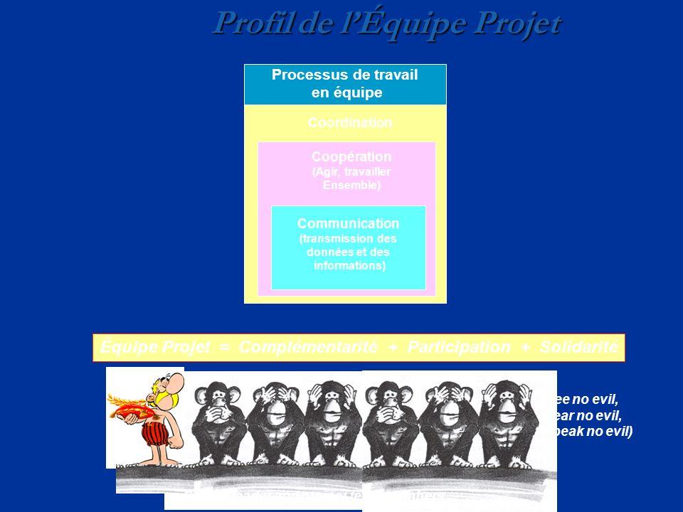 Profil de l'Équipe Projet
