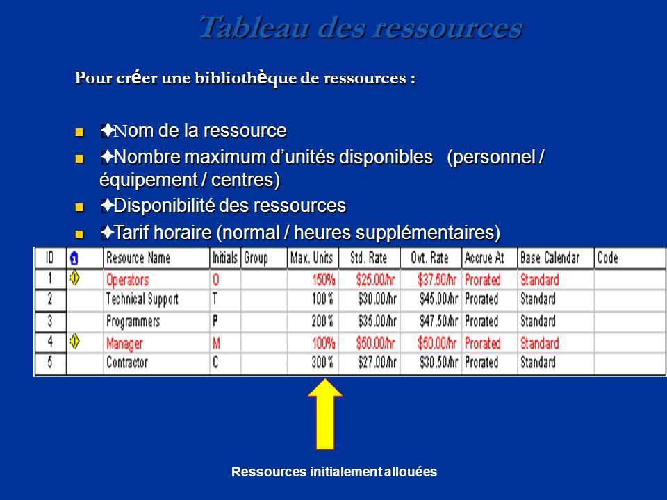 Tableau des ressources