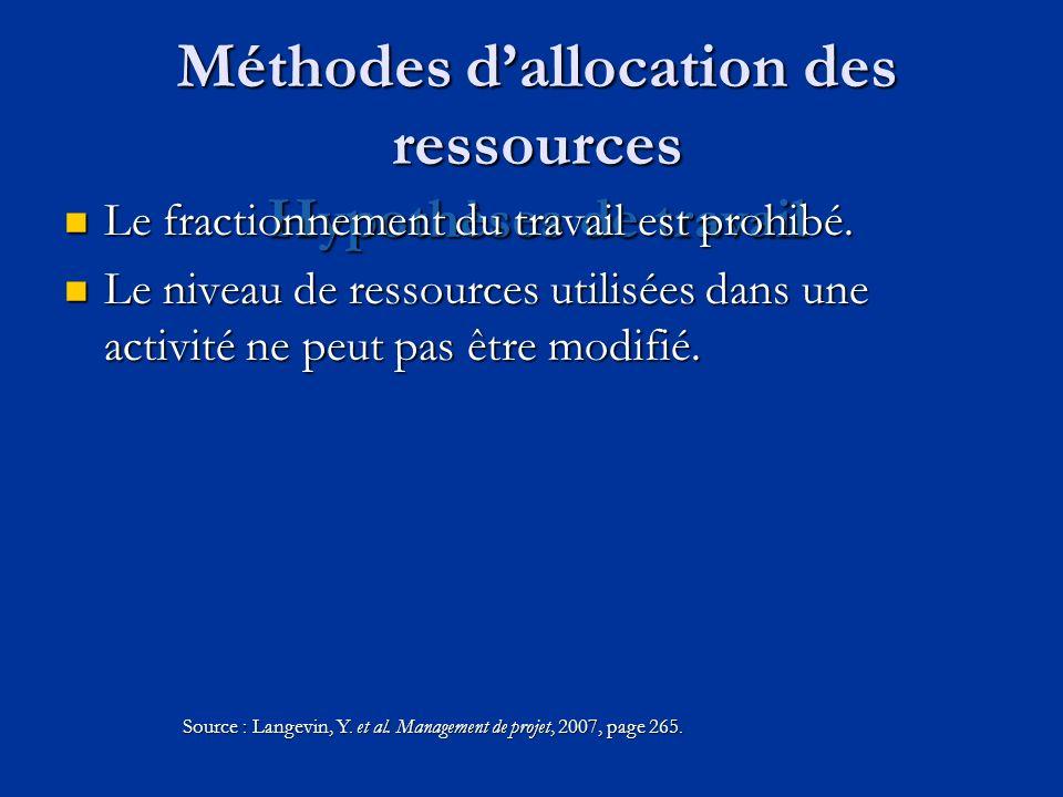 Méthodes d'allocation des ressources Hypothèses de travail