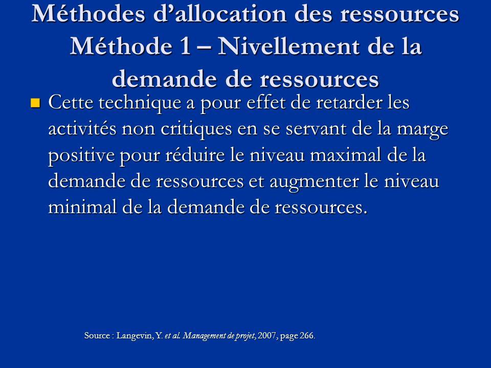 Méthodes d'allocation des ressources Méthode 1 – Nivellement de la demande de ressources