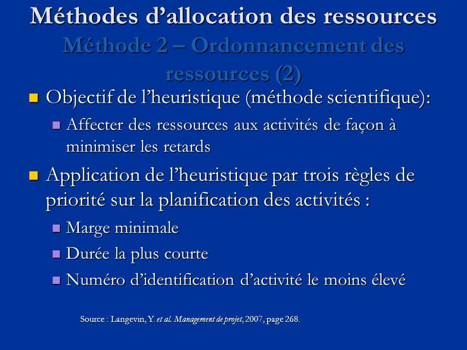 Méthodes d'allocation des ressources Méthode 2 – Ordonnancement des ressources (2)