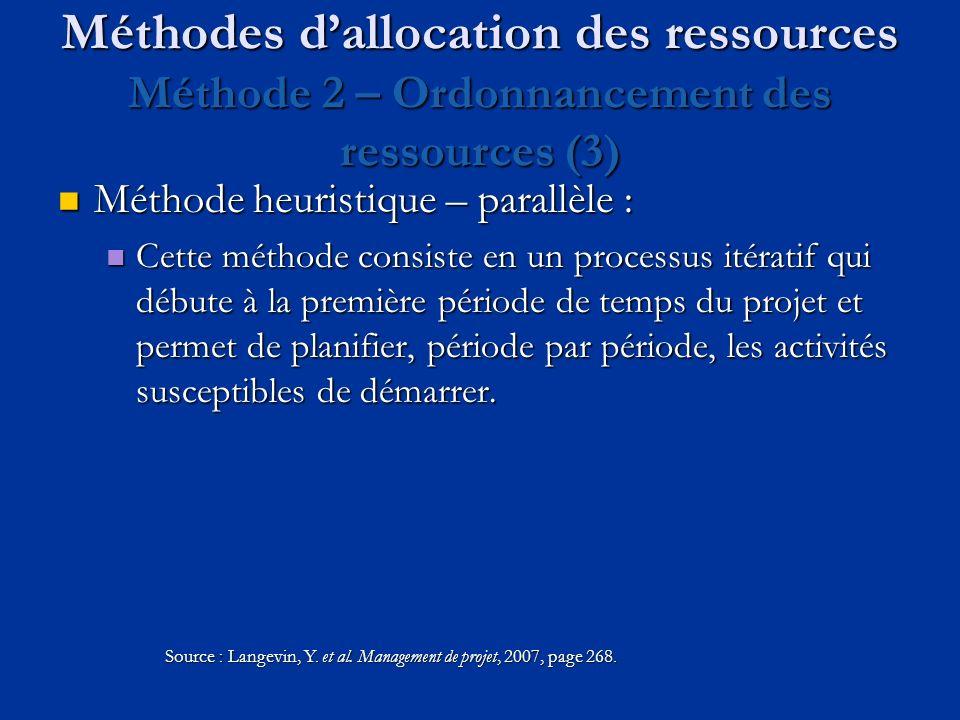 Méthodes d'allocation des ressources Méthode 2 – Ordonnancement des ressources (3)