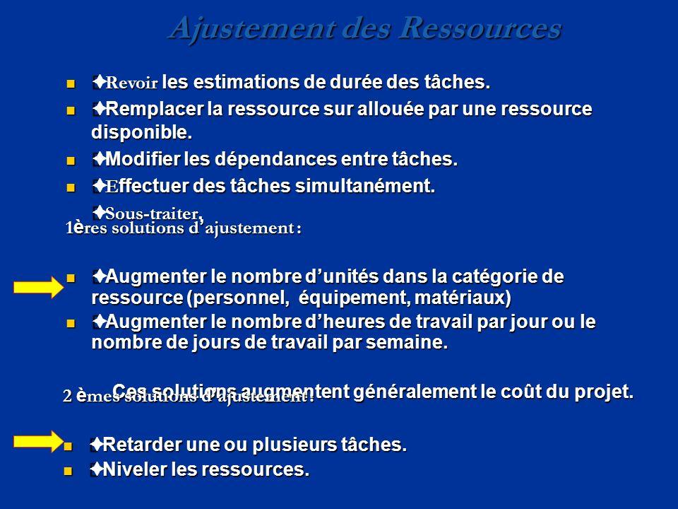Ajustement des Ressources