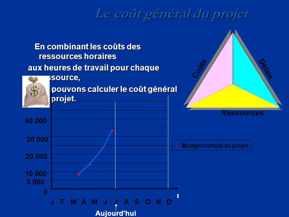 Le coût général du projet