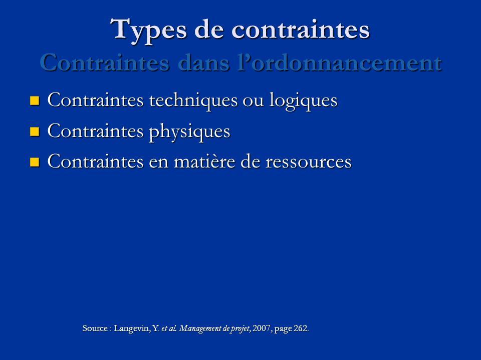 Types de contraintes Contraintes dans l'ordonnancement