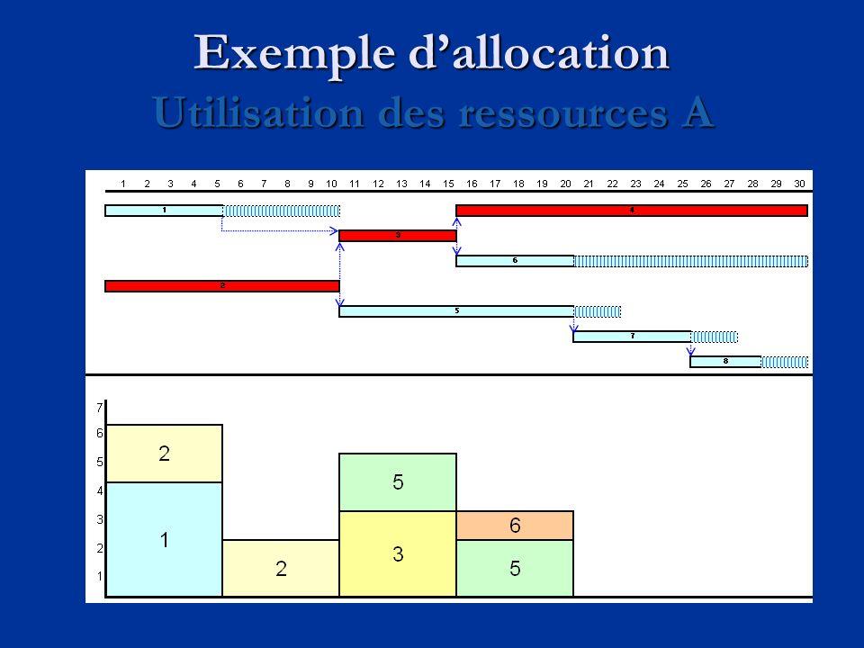 Exemple d'allocation Utilisation des ressources A