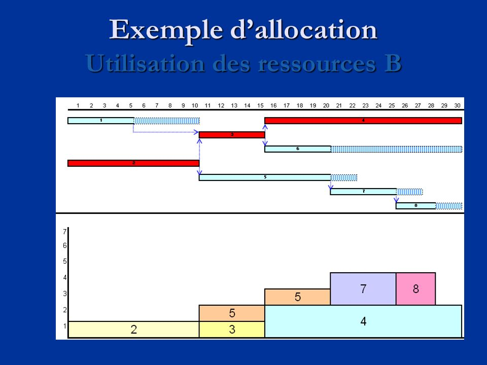 Exemple d'allocation Utilisation des ressources B