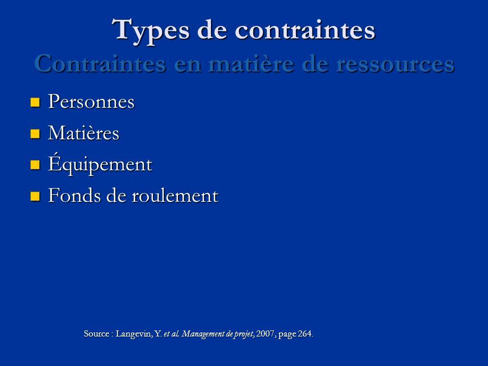 Types de contraintes Contraintes en matière de ressources