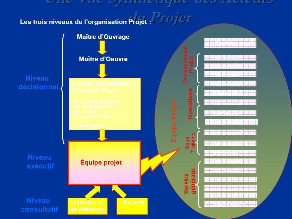 Une Vue Synthétique des Acteurs du Projet