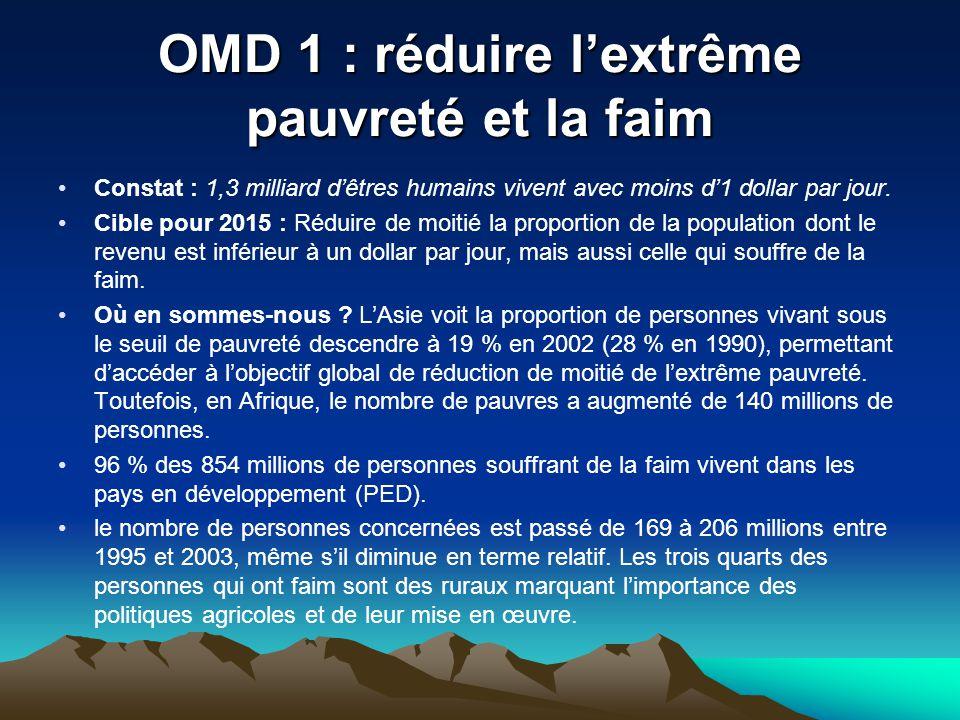 OMD 1 : réduire l'extrême pauvreté et la faim