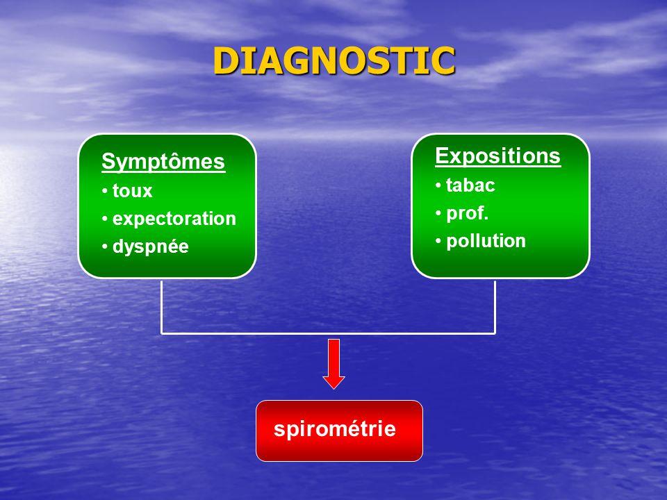 DIAGNOSTIC Expositions Symptômes spirométrie tabac toux prof.