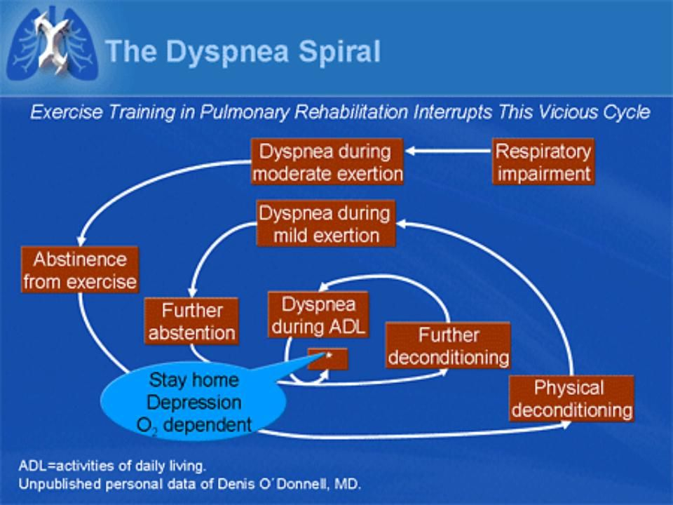 Slide 65. The Dyspnea Spiral