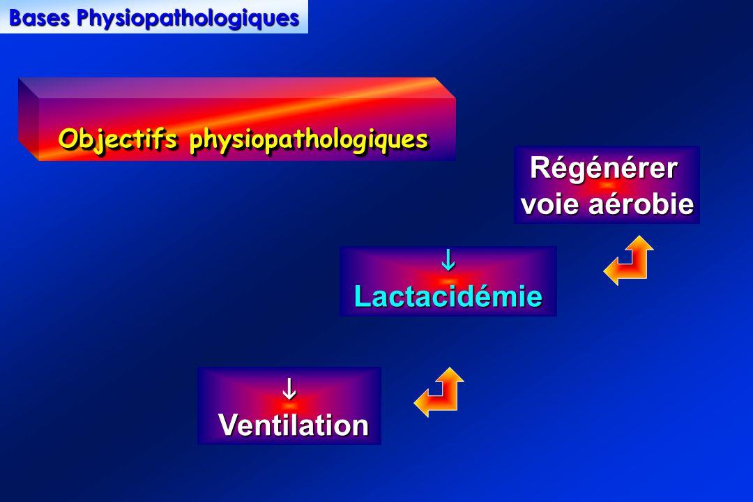 Bases Physiopathologiques Objectifs physiopathologiques