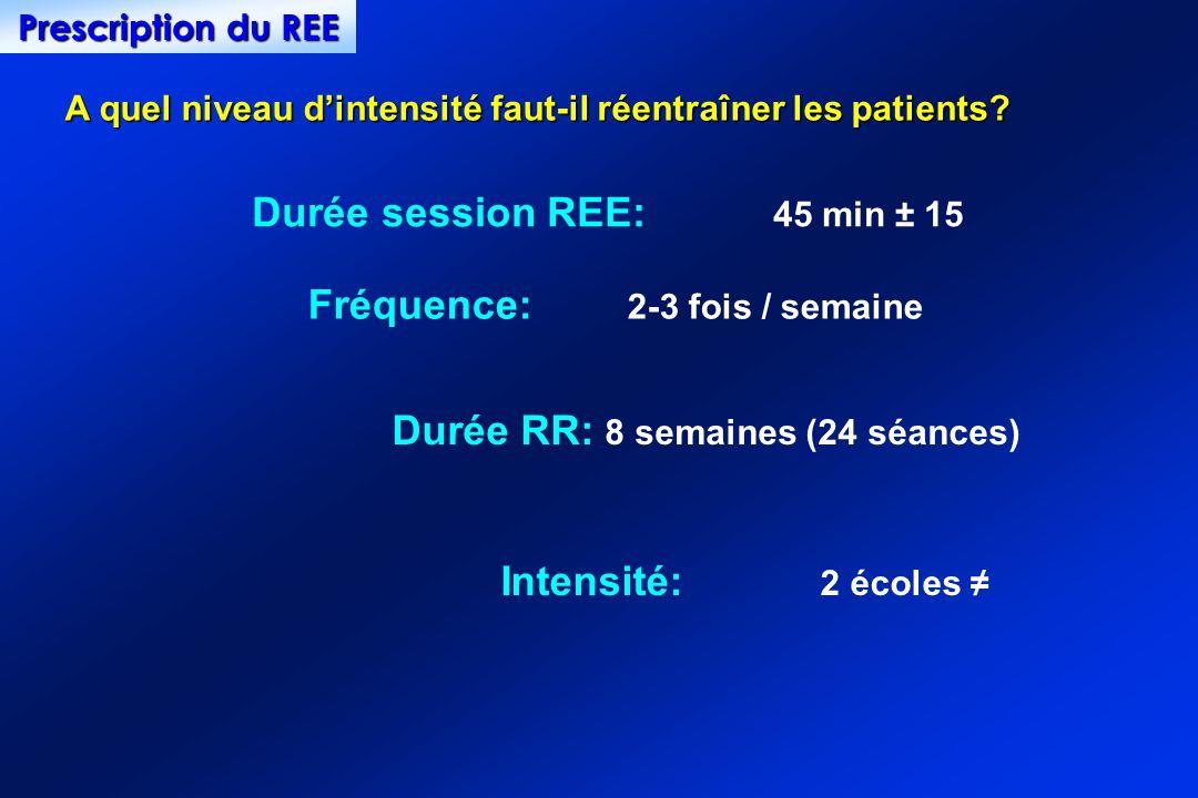 Durée session REE: 45 min ± 15