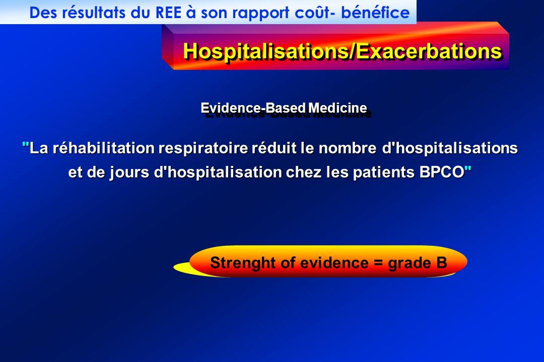 Hospitalisations/Exacerbations