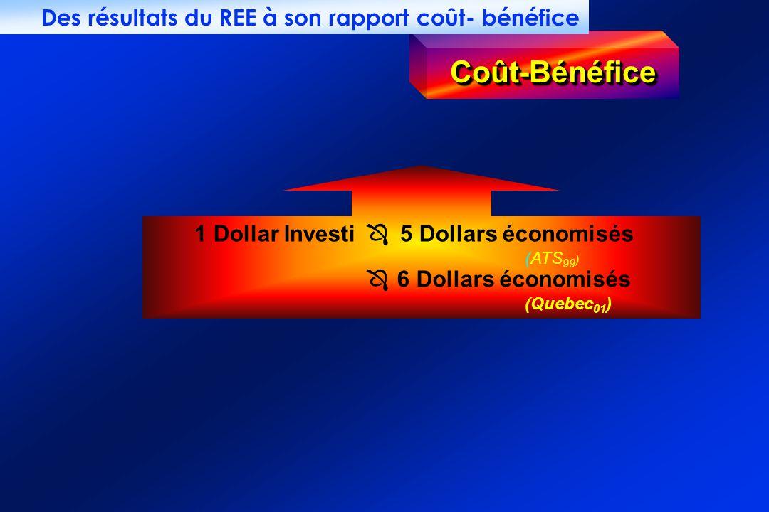 Coût-Bénéfice Des résultats du REE à son rapport coût- bénéfice
