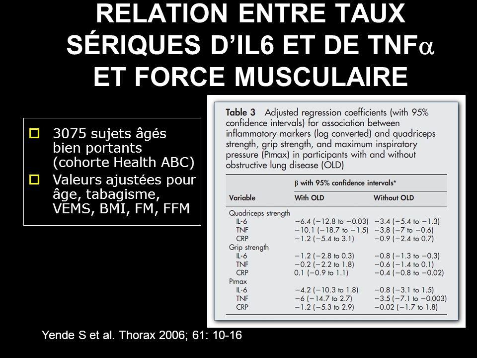 RELATION ENTRE TAUX SÉRIQUES D'IL6 ET DE TNF ET FORCE MUSCULAIRE
