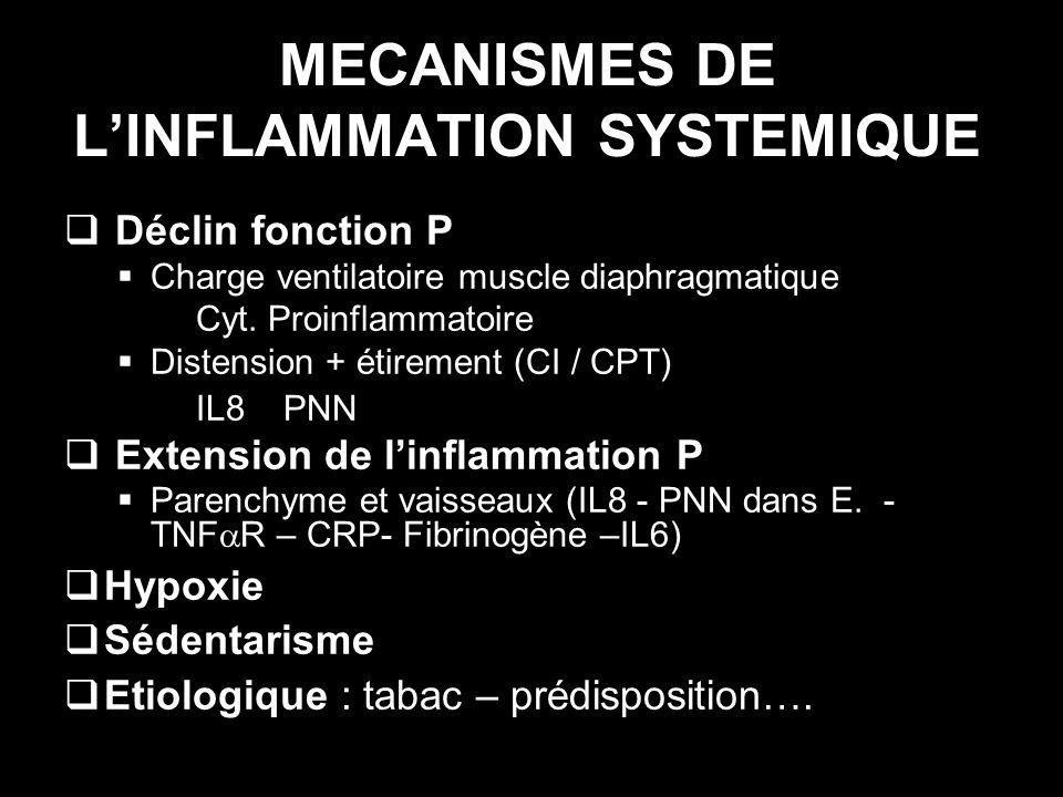 MECANISMES DE L'INFLAMMATION SYSTEMIQUE