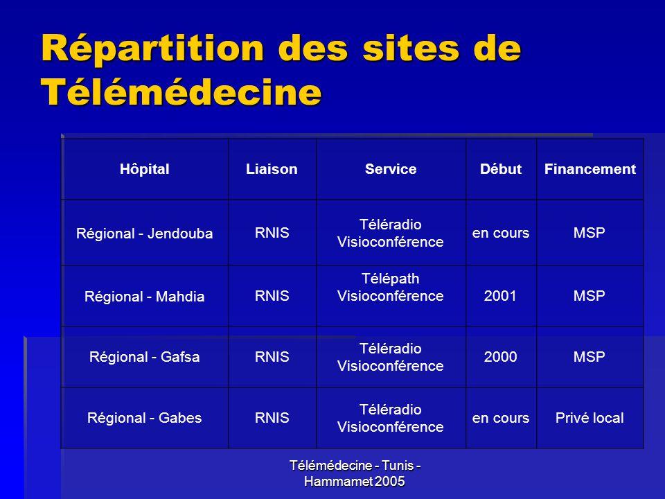 Répartition des sites de Télémédecine