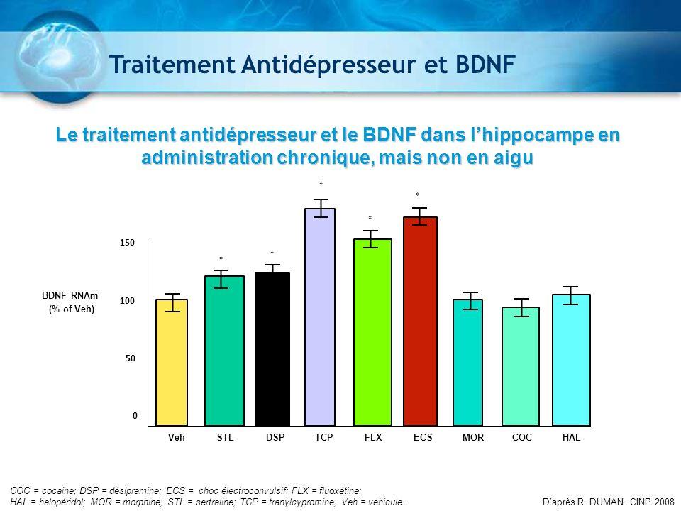 Traitement Antidépresseur et BDNF