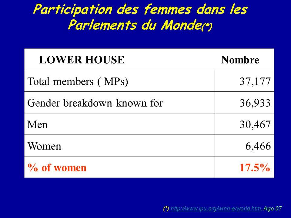 Participation des femmes dans les Parlements du Monde(*)