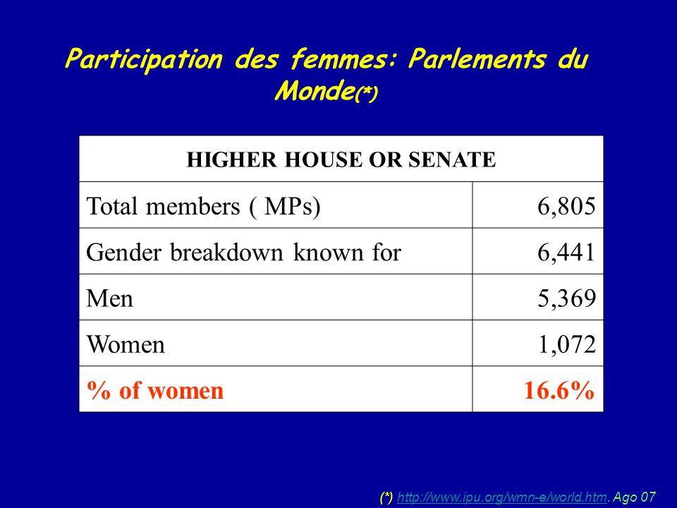 Participation des femmes: Parlements du Monde(*)