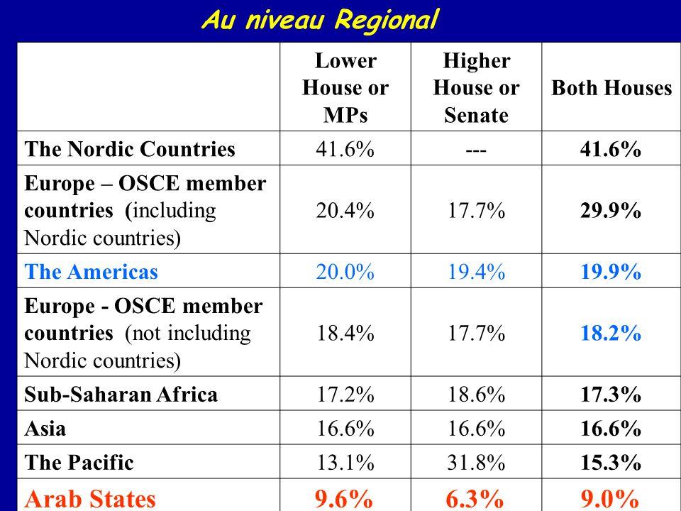 Au niveau Regional Arab States 9.6% 6.3% 9.0% Lower House or MPs