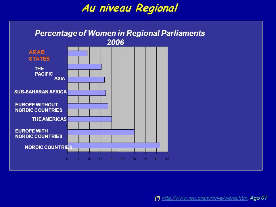 Au niveau Regional Percentage of Women in Regional Parliaments 2006