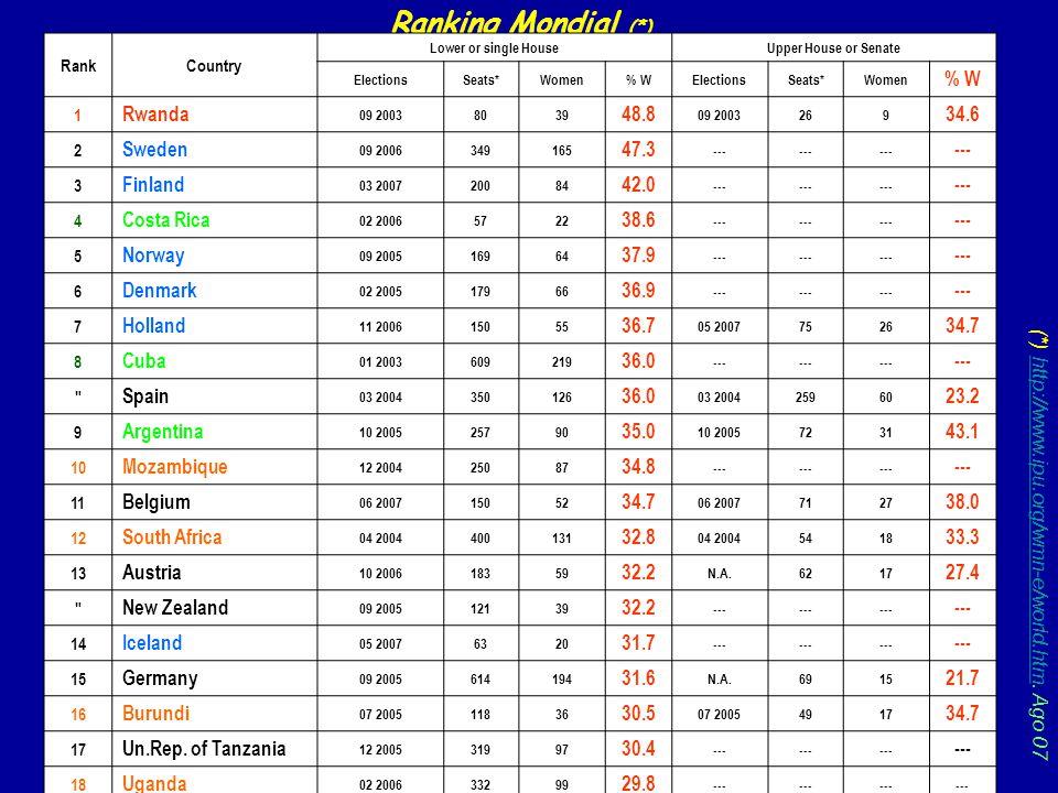 Ranking Mondial (*) Rwanda 48.8 34.6 Sweden 47.3 Finland 42.0
