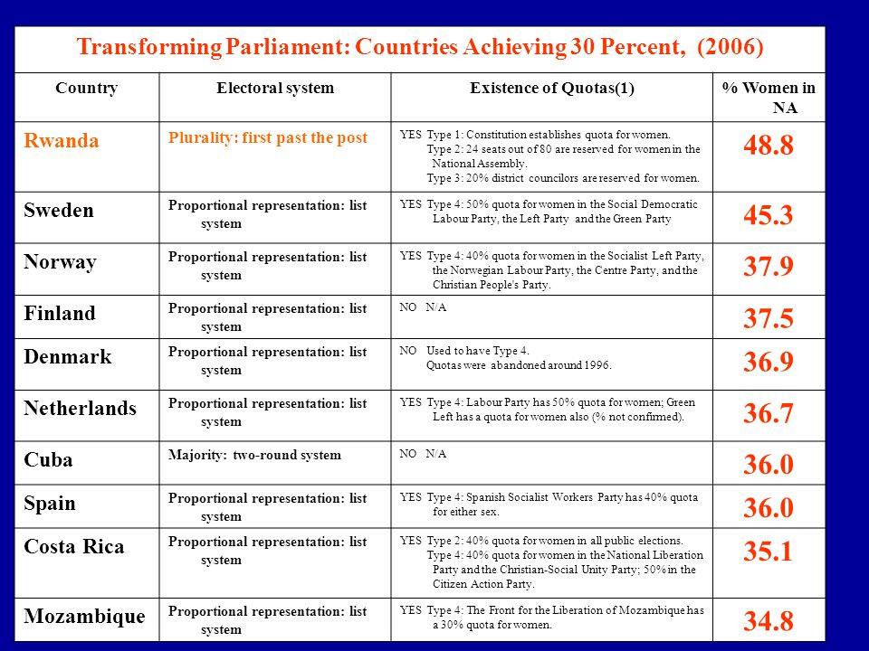 Transforming Parliament: Countries Achieving 30 Percent, (2006)