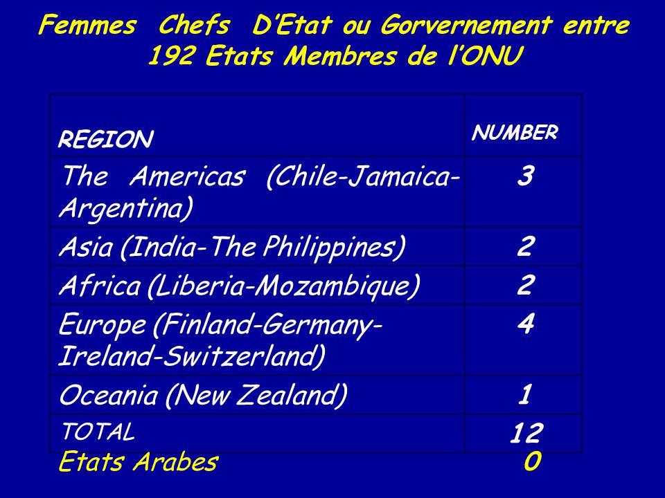 Femmes Chefs D'Etat ou Gorvernement entre 192 Etats Membres de l'ONU