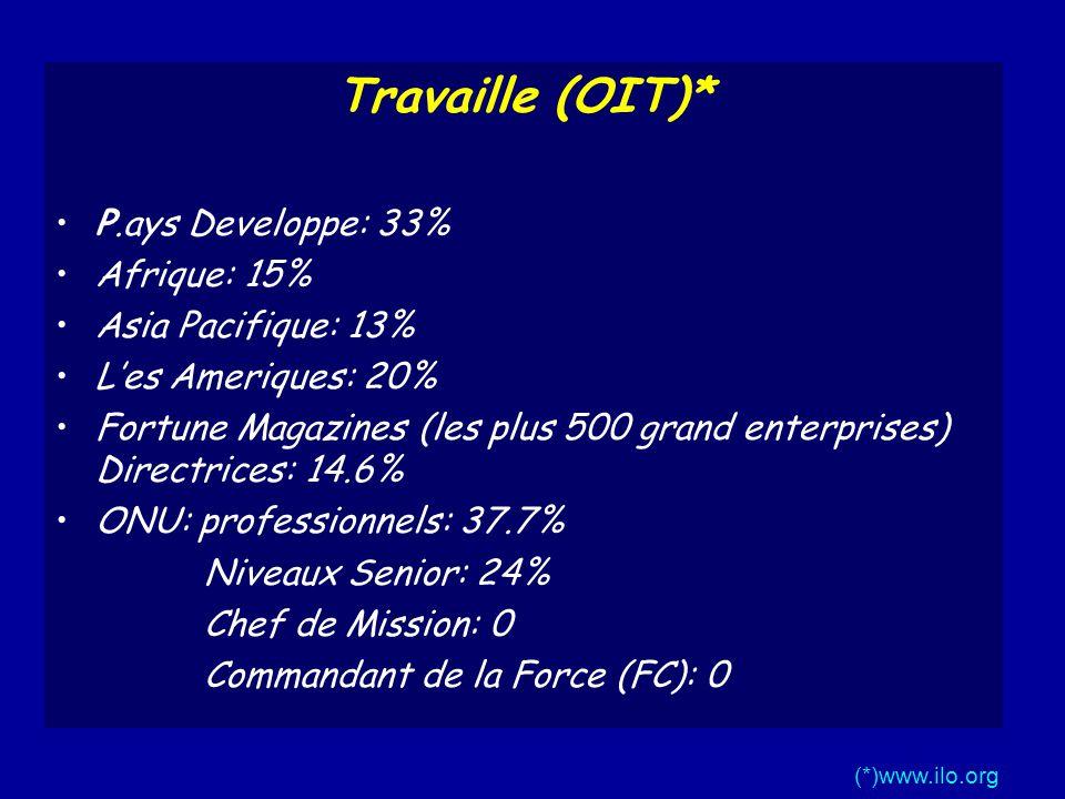 Travaille (OIT)* P.ays Developpe: 33% Afrique: 15% Asia Pacifique: 13%