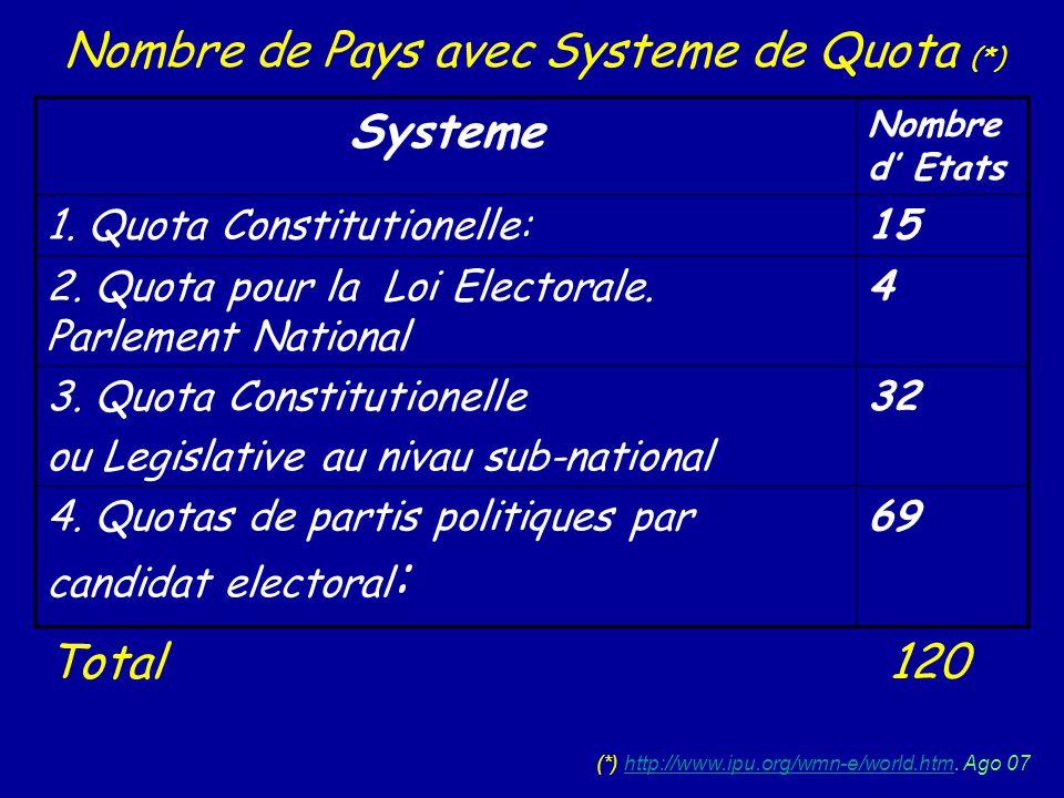 Nombre de Pays avec Systeme de Quota (*) Systeme