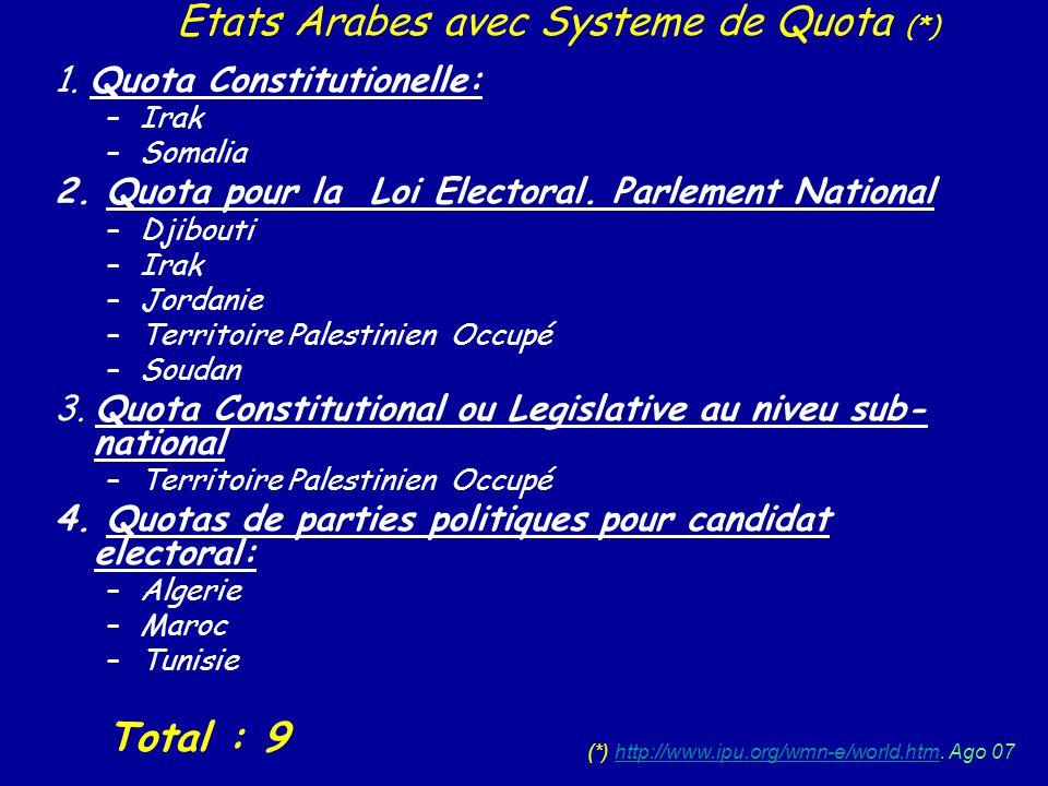 Etats Arabes avec Systeme de Quota (*)