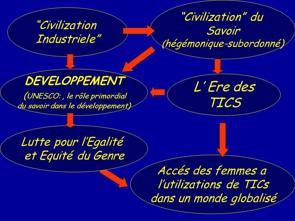 L' Ere des TICS Civilization du Civilization Savoir Industriele