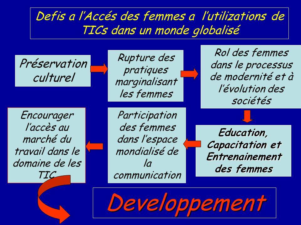 Education, Capacitation et Entrenainement des femmes