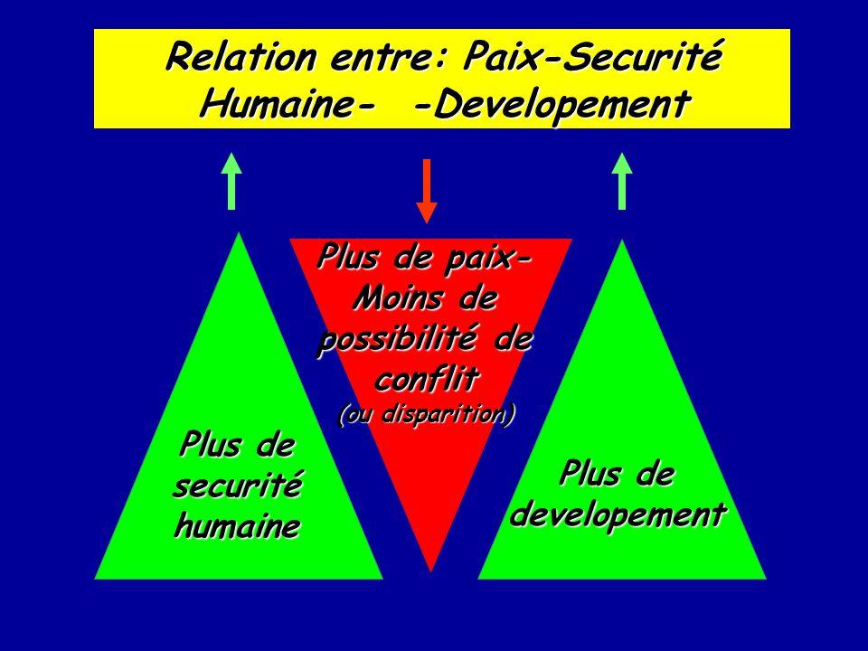 Relation entre: Paix-Securité Humaine- -Developement