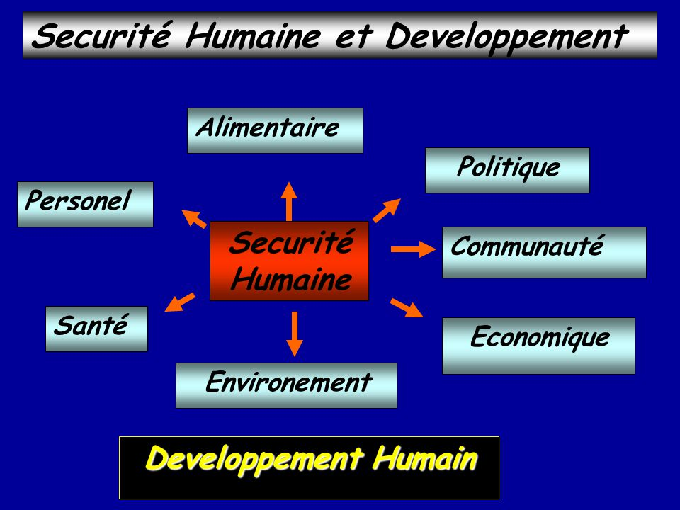 Securité Humaine et Developpement